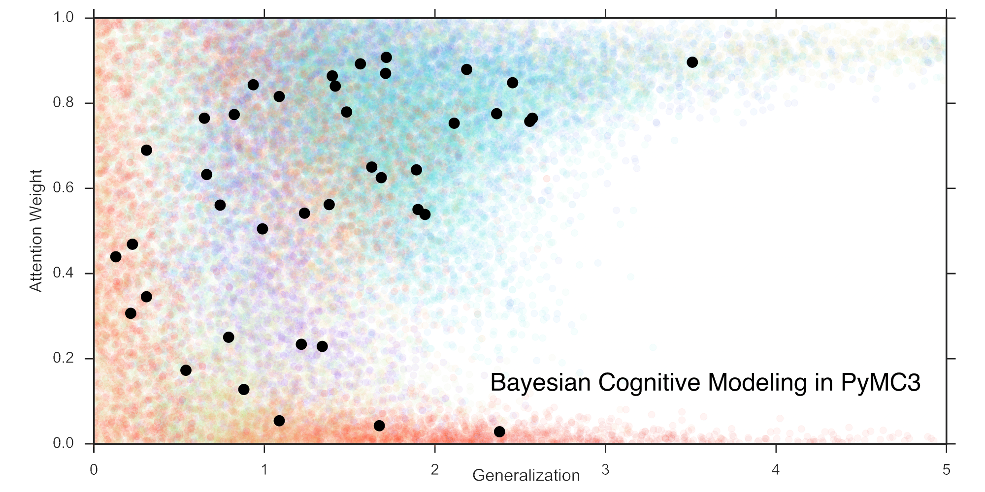 Bayesian Cognitive modeling in pymc3